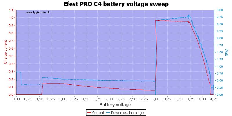 Efest%20PRO%20C4%20load%20voltage%20sweep