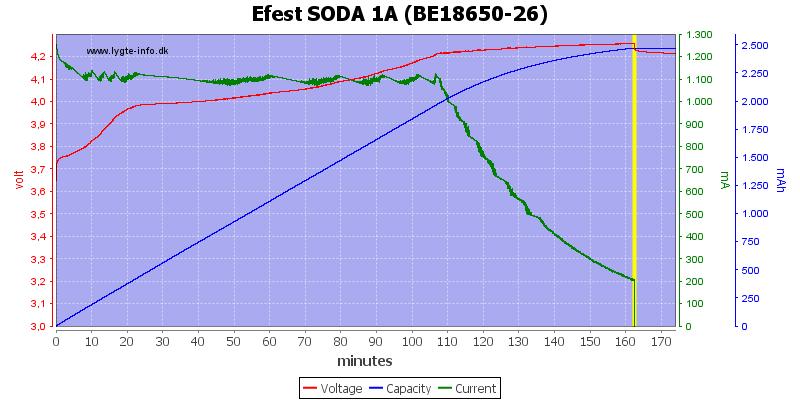Efest%20SODA%201A%20(BE18650-26)