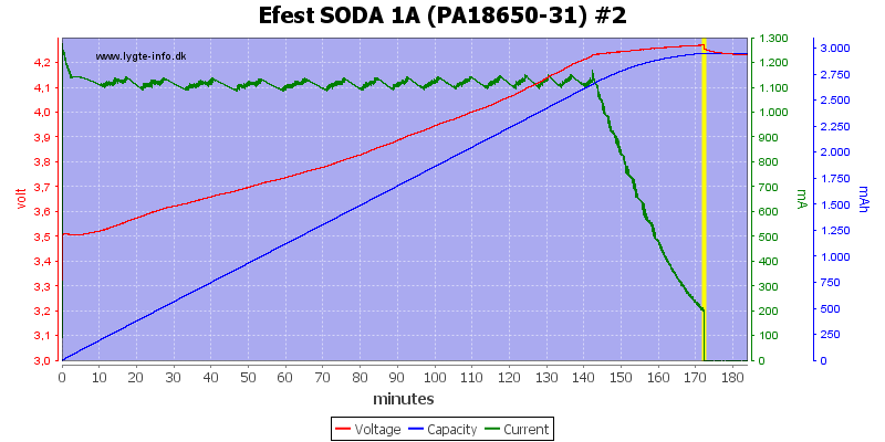 Efest%20SODA%201A%20(PA18650-31)%20%232