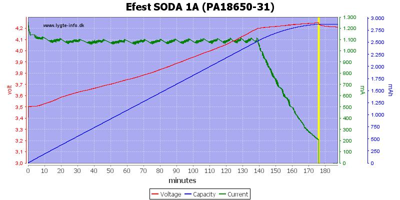 Efest%20SODA%201A%20(PA18650-31)