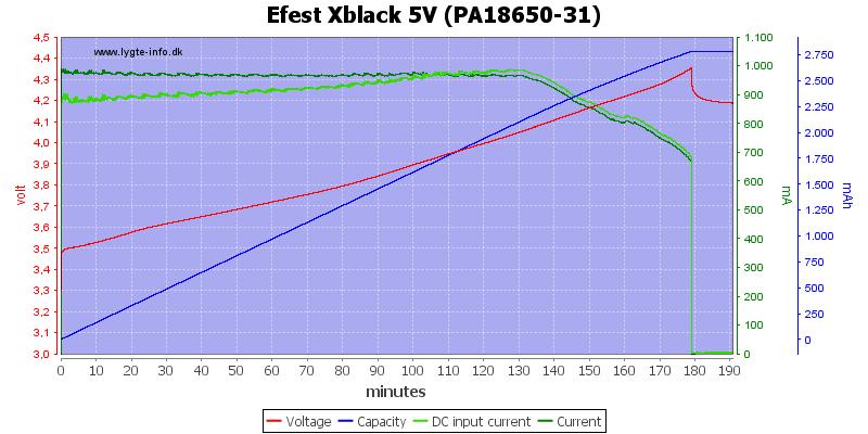 Efest%20Xblack%205V%20(PA18650-31)