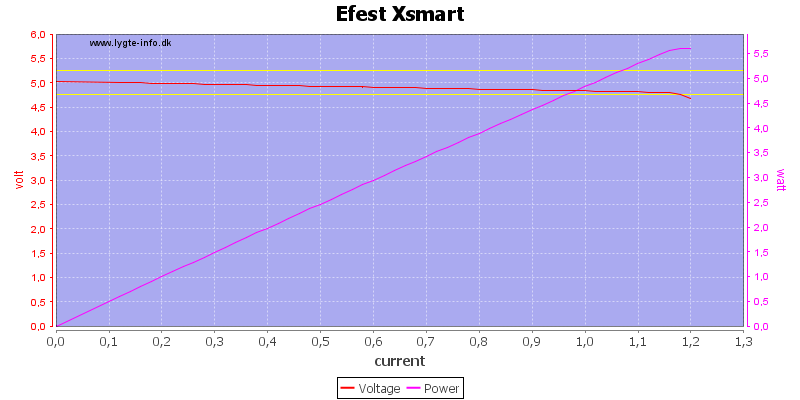 Efest%20Xsmart%20load%20sweep