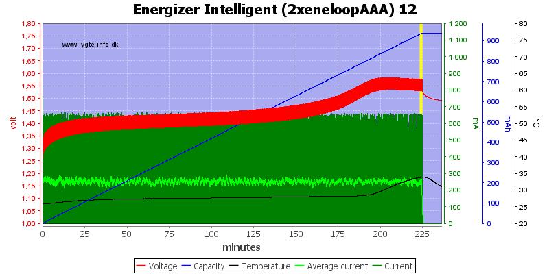Energizer%20Intelligent%20(2xeneloopAAA)%2012