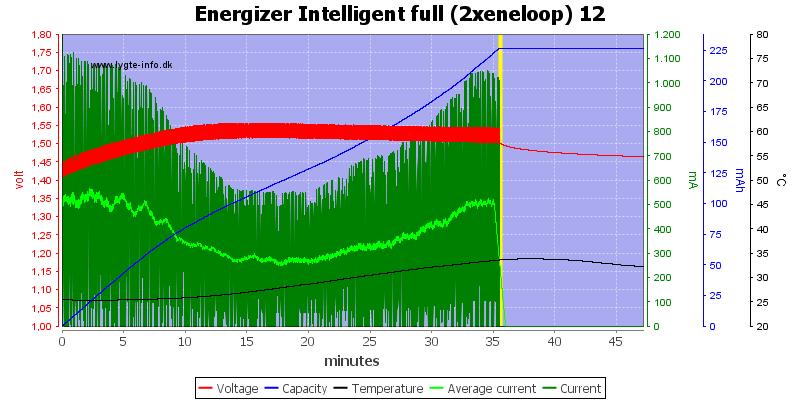 Energizer%20Intelligent%20full%20(2xeneloop)%2012
