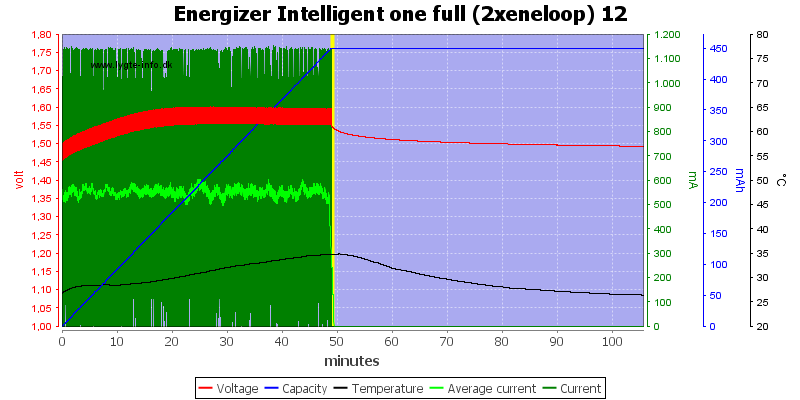 Energizer%20Intelligent%20one%20full%20(2xeneloop)%2012