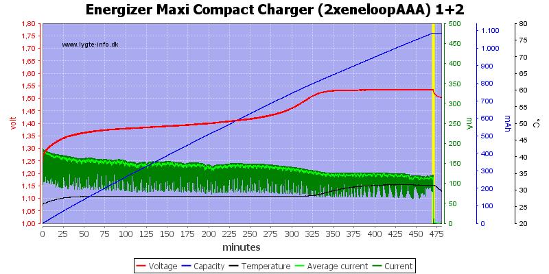 Energizer%20Maxi%20Compact%20Charger%20(2xeneloopAAA)%201+2