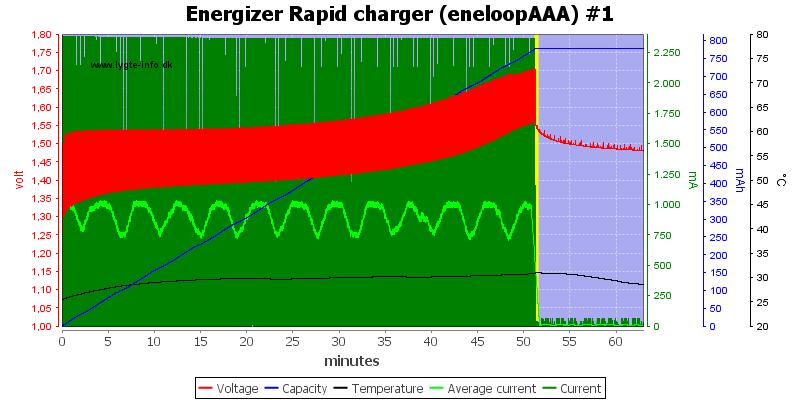 Energizer%20Rapid%20charger%20(eneloopAAA)%20%231