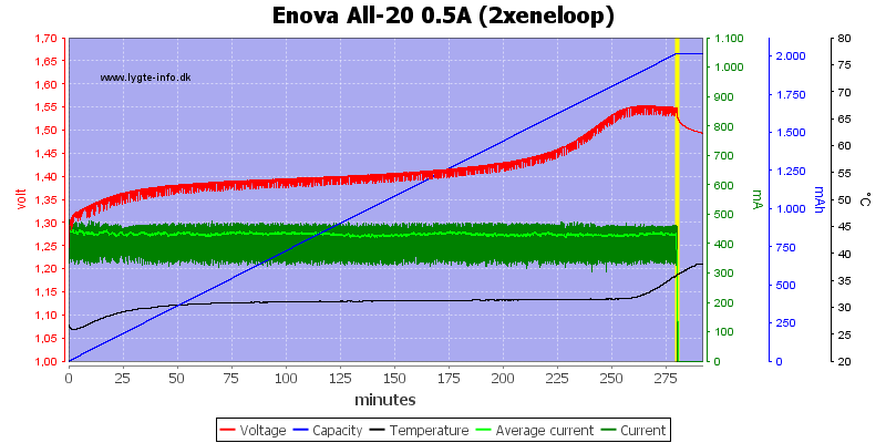 Enova%20All-20%200.5A%20(2xeneloop)