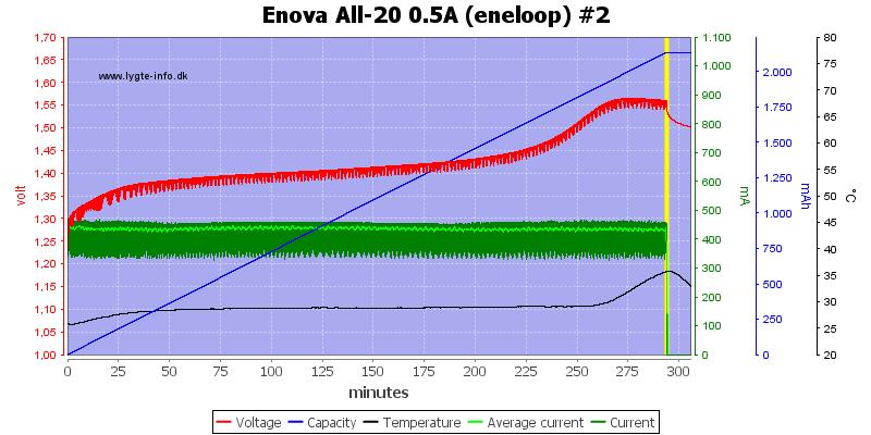 Enova%20All-20%200.5A%20(eneloop)%20%232