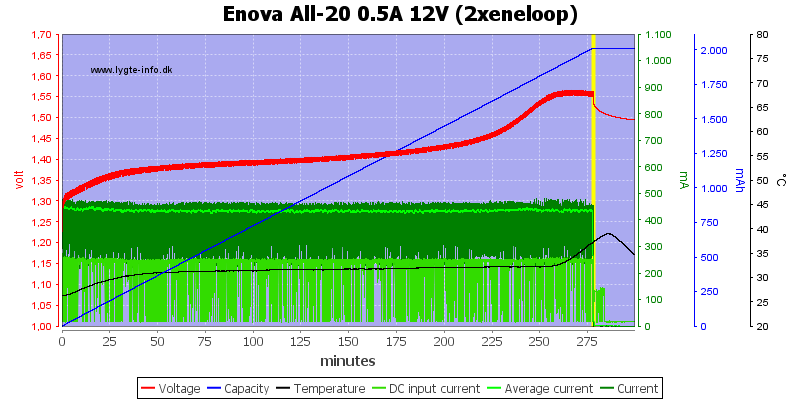 Enova%20All-20%200.5A%2012V%20(2xeneloop)
