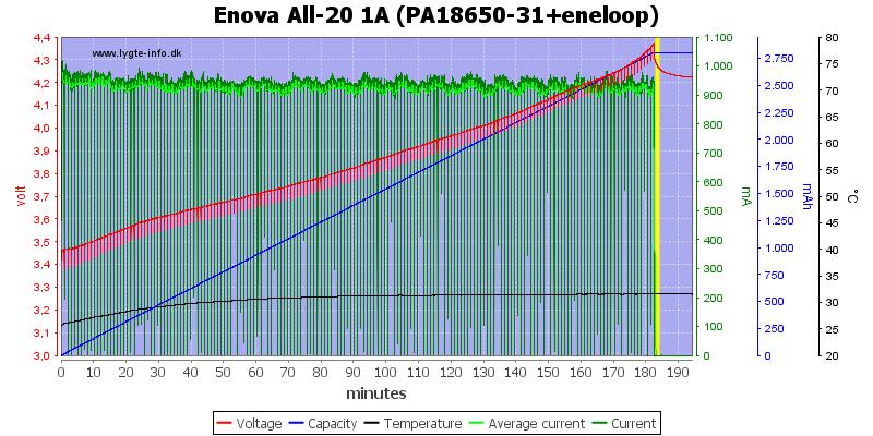 Enova%20All-20%201A%20(PA18650-31+eneloop)