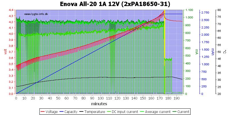 Enova%20All-20%201A%2012V%20(2xPA18650-31)
