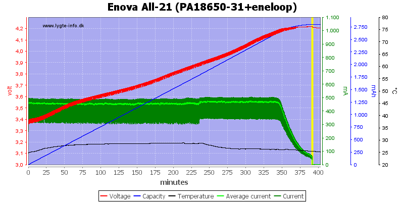 Enova%20All-21%20(PA18650-31+eneloop)