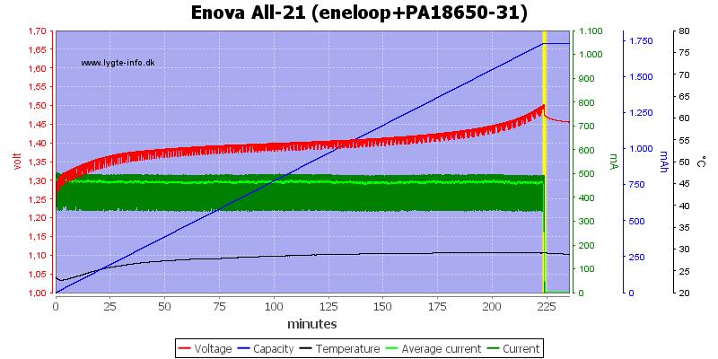 Enova%20All-21%20(eneloop+PA18650-31)