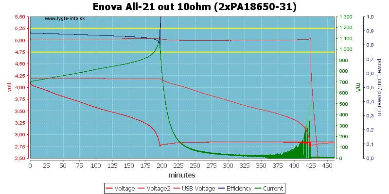 Enova%20All-21%20out%2010ohm%20(2xPA18650-31)