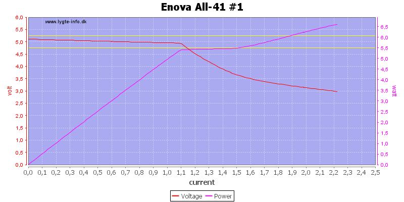 Enova%20All-41%20%231%20load%20sweep