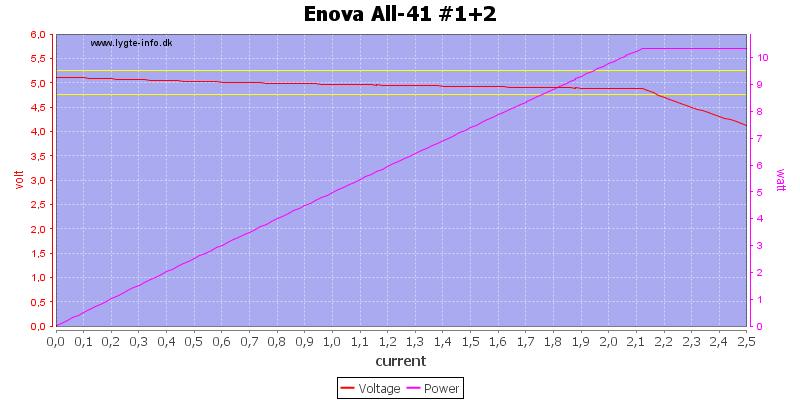 Enova%20All-41%20%231+2%20load%20sweep
