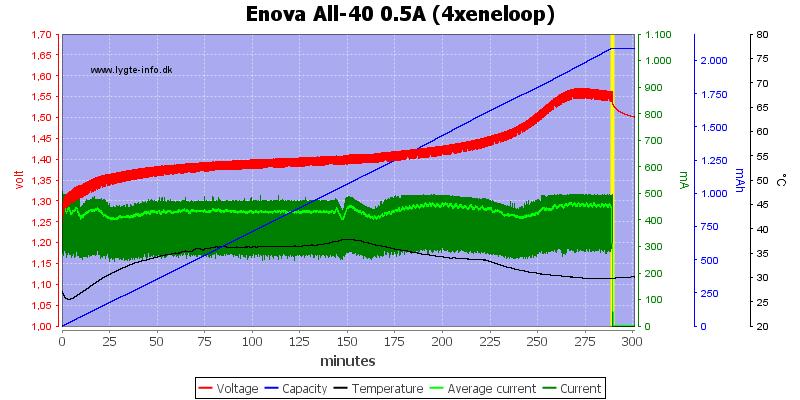 Enova%20All-40%200.5A%20(4xeneloop)