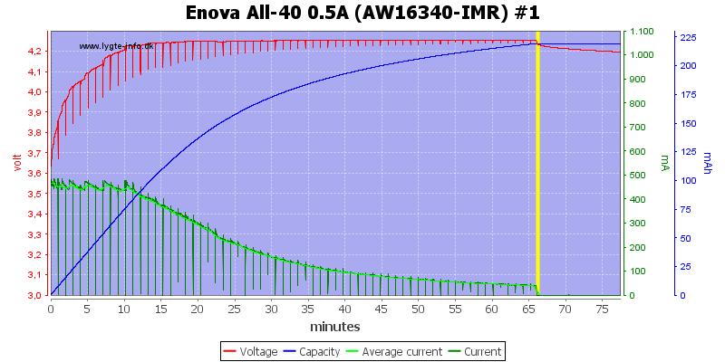 Enova%20All-40%200.5A%20(AW16340-IMR)%20%231