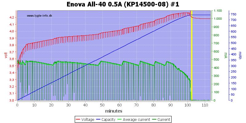 Enova%20All-40%200.5A%20(KP14500-08)%20%231