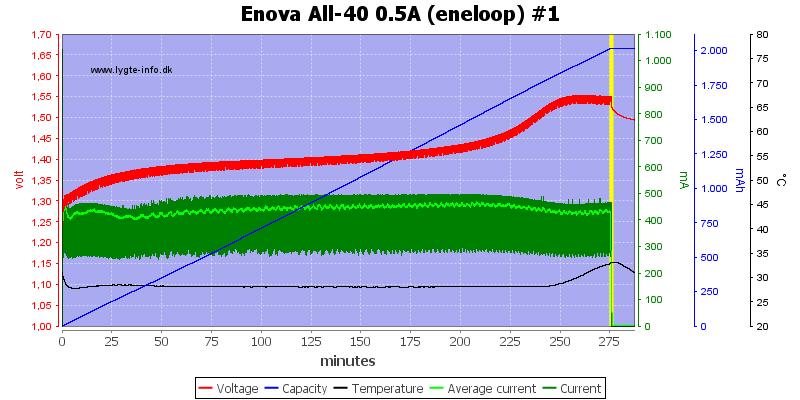 Enova%20All-40%200.5A%20(eneloop)%20%231