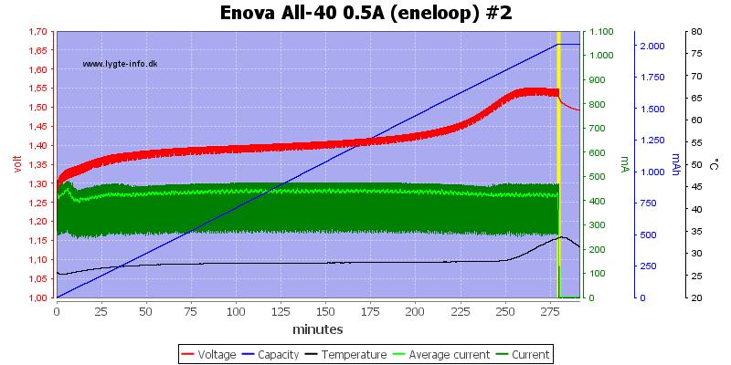 Enova%20All-40%200.5A%20(eneloop)%20%232