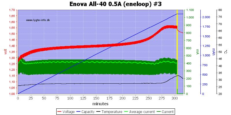Enova%20All-40%200.5A%20(eneloop)%20%233