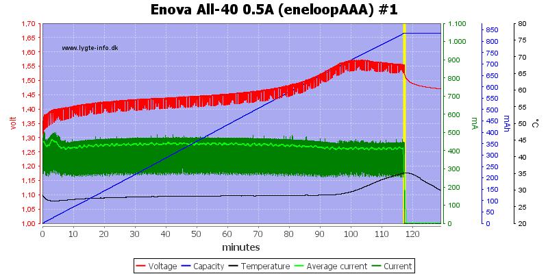 Enova%20All-40%200.5A%20(eneloopAAA)%20%231