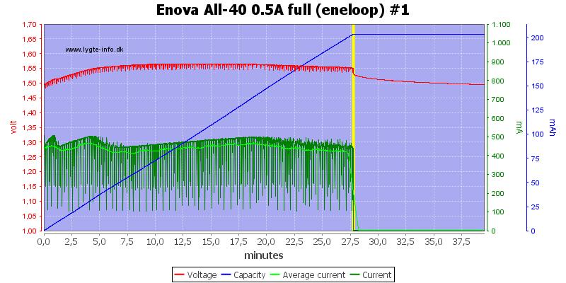 Enova%20All-40%200.5A%20full%20(eneloop)%20%231
