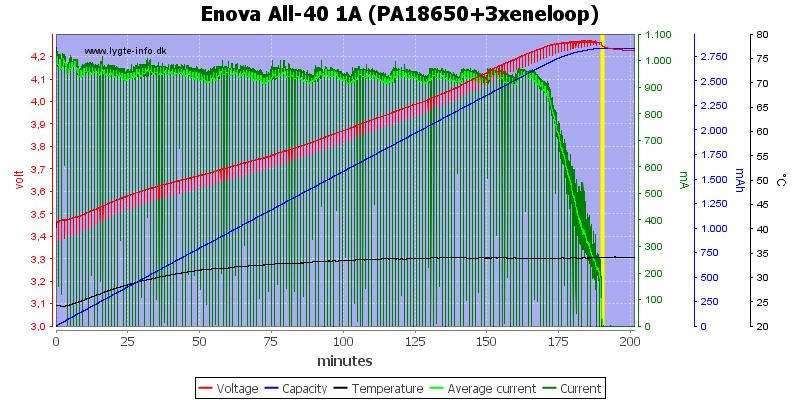 Enova%20All-40%201A%20(PA18650+3xeneloop)