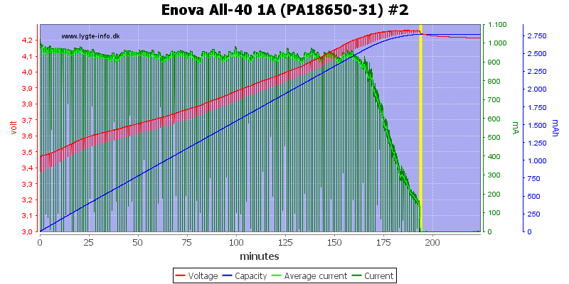 Enova%20All-40%201A%20(PA18650-31)%20%232
