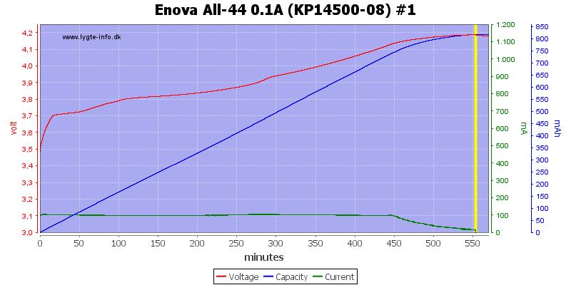 Enova%20All-44%200.1A%20(KP14500-08)%20%231
