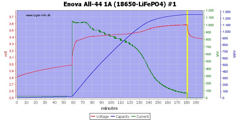 Enova%20All-44%201A%20(18650-LiFePO4)%20%231