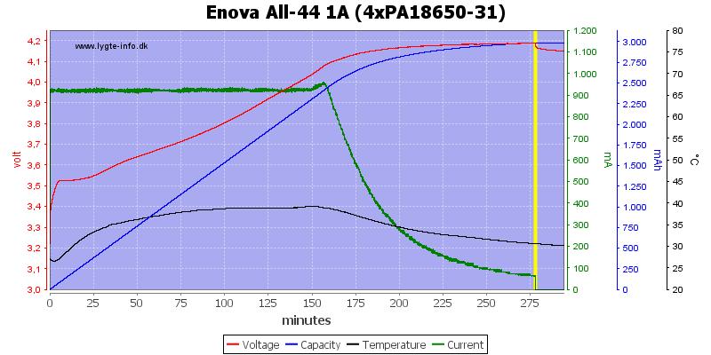 Enova%20All-44%201A%20(4xPA18650-31)