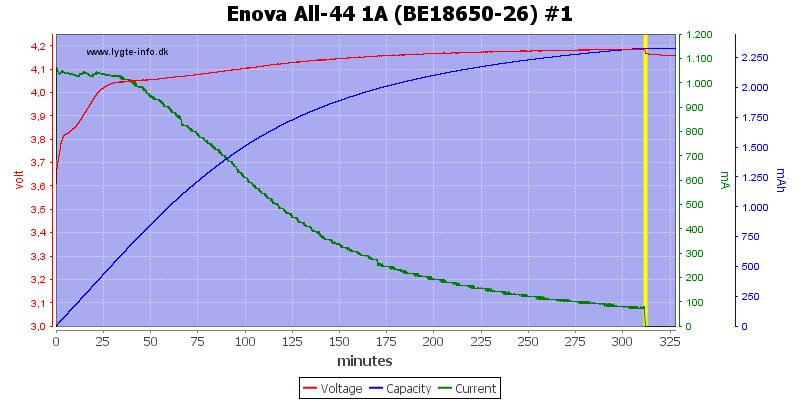 Enova%20All-44%201A%20(BE18650-26)%20%231