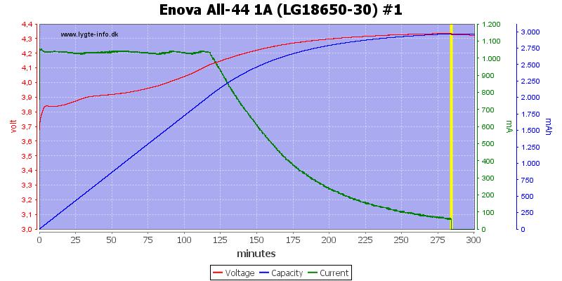 Enova%20All-44%201A%20(LG18650-30)%20%231