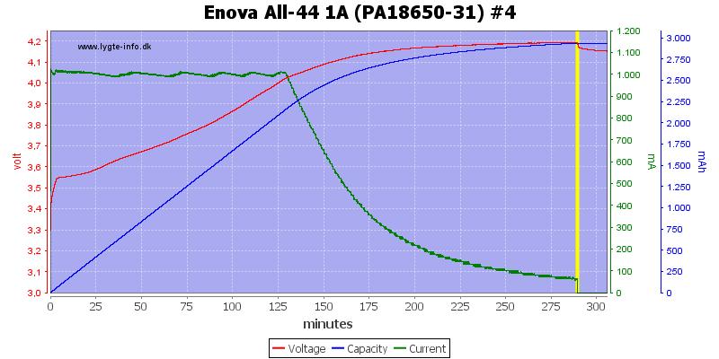 Enova%20All-44%201A%20(PA18650-31)%20%234