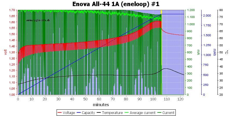 Enova%20All-44%201A%20(eneloop)%20%231
