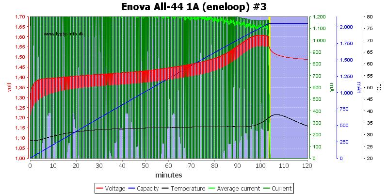 Enova%20All-44%201A%20(eneloop)%20%233