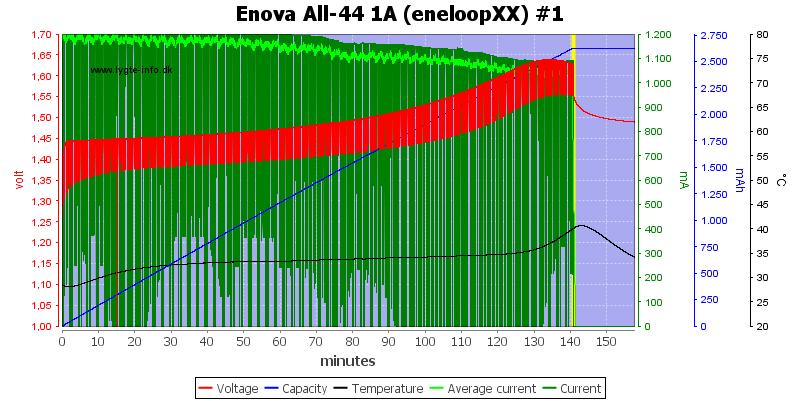 Enova%20All-44%201A%20(eneloopXX)%20%231