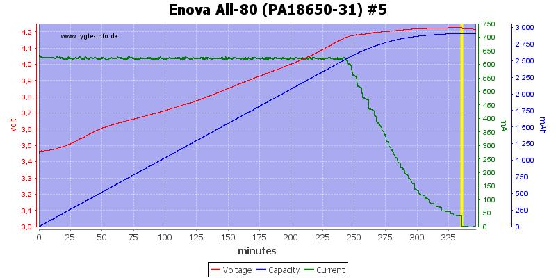 Enova%20All-80%20(PA18650-31)%20%235
