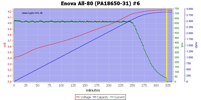 Enova%20All-80%20(PA18650-31)%20%236