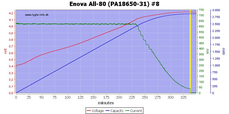 Enova%20All-80%20(PA18650-31)%20%238