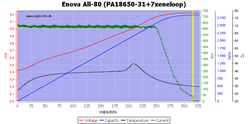 Enova%20All-80%20(PA18650-31+7xeneloop)
