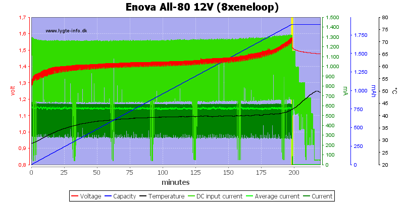 Enova%20All-80%2012V%20(8xeneloop)
