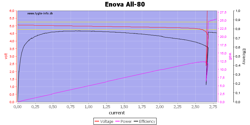 Enova%20All-80%20load%20sweep