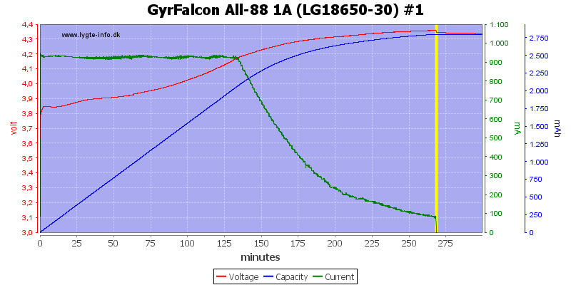 GyrFalcon%20All-88%201A%20%28LG18650-30%29%20%231