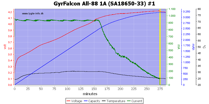 GyrFalcon%20All-88%201A%20%28SA18650-33%29%20%231