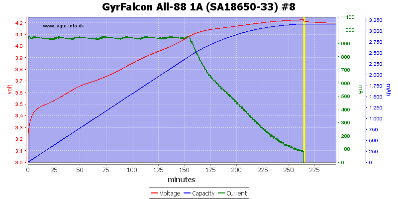 GyrFalcon%20All-88%201A%20%28SA18650-33%29%20%238