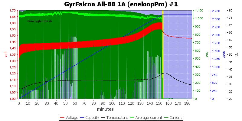 GyrFalcon%20All-88%201A%20%28eneloopPro%29%20%231